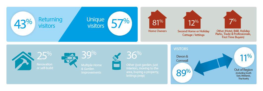 Cornwall Home & Garden Show visitor profile